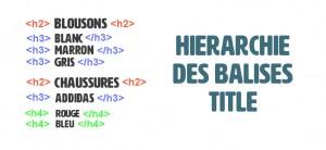 hierarchie des balises title wordpress seo