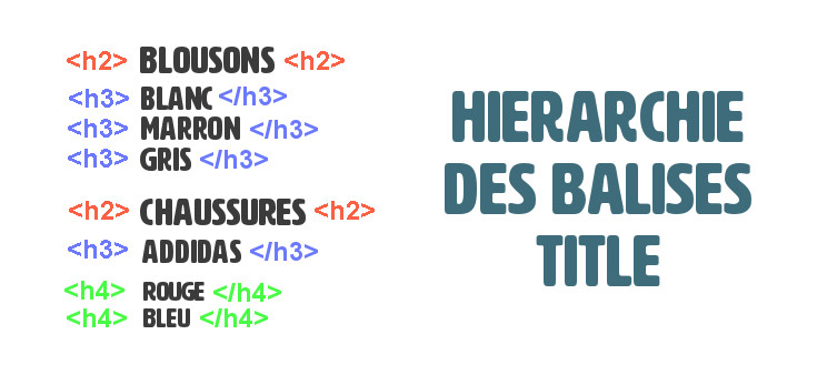 hierarchie des balises title wordpress seo