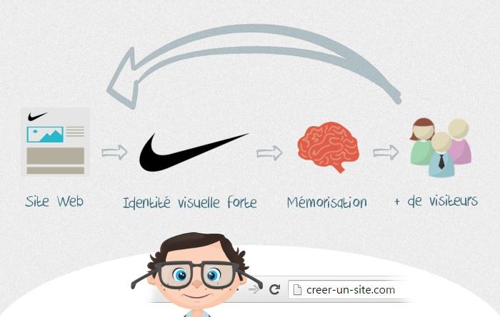 infographie choix logo site wordpress creer un site