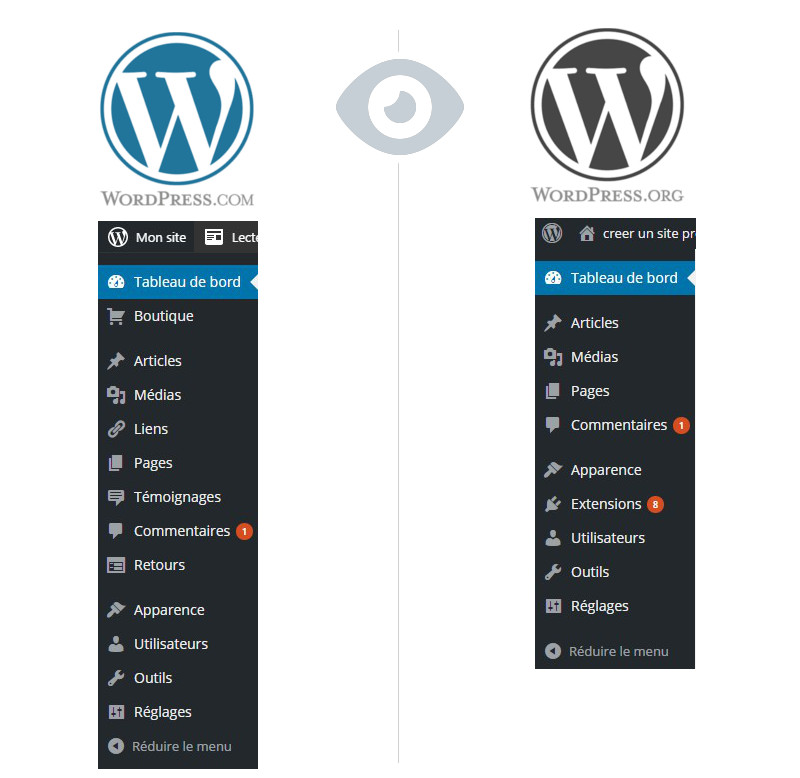 comparaison panneau administration wordpress