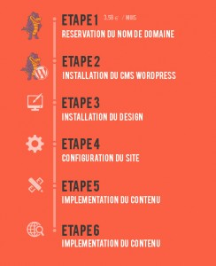 tableau creer un site etape wordpress