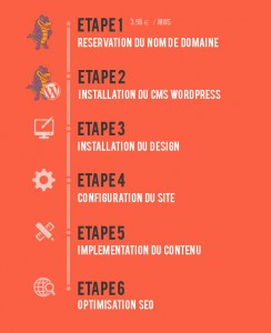 tabelau creer un site etape wordpress