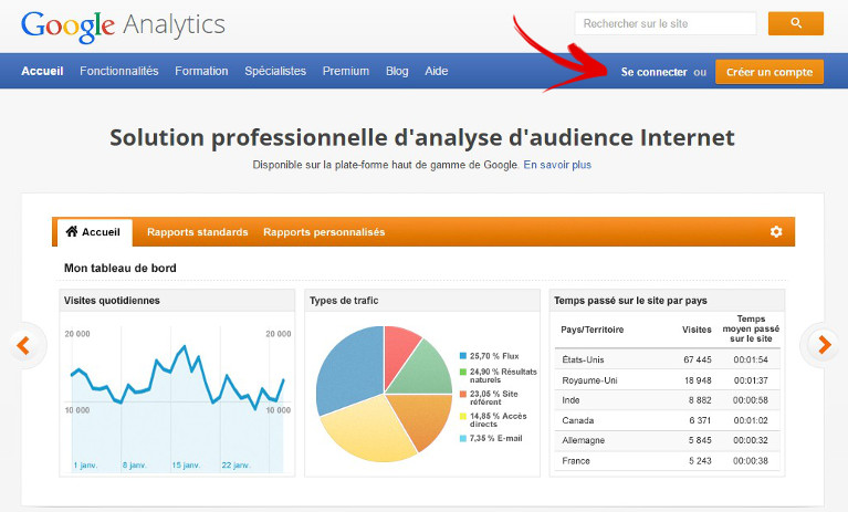 creer un compte google analytics
