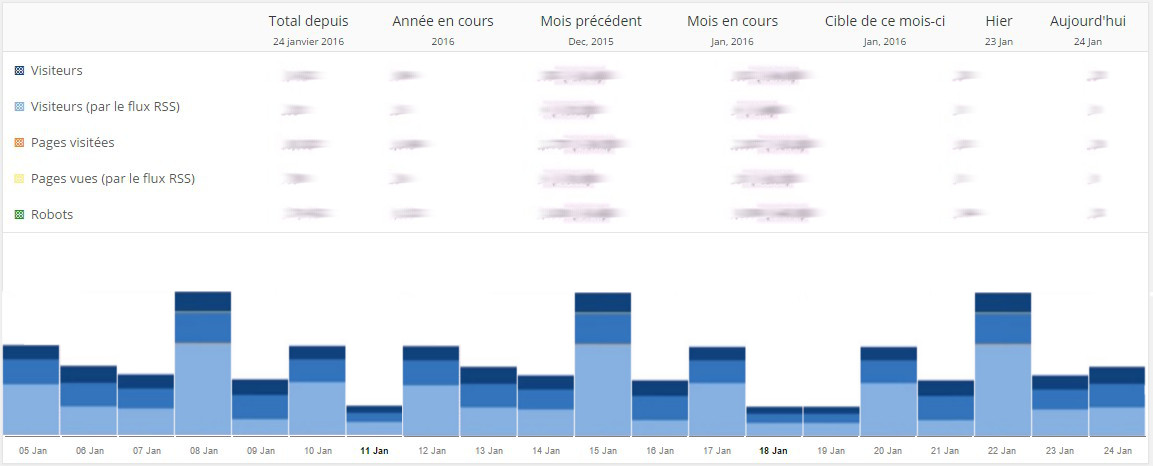 plugin wordpress statistiques newstatpress